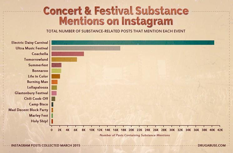 Drug abuse festival