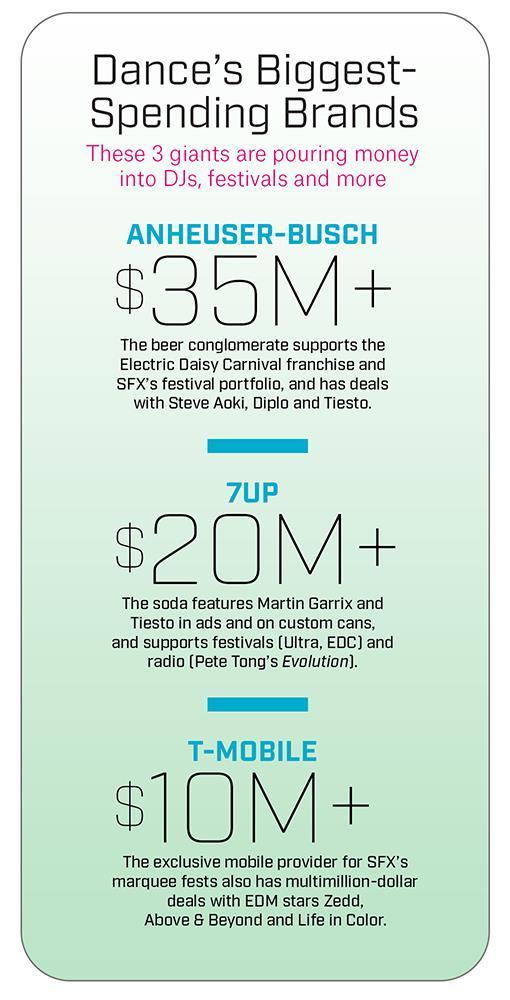 EDM, i brand più ricchi del mondo
