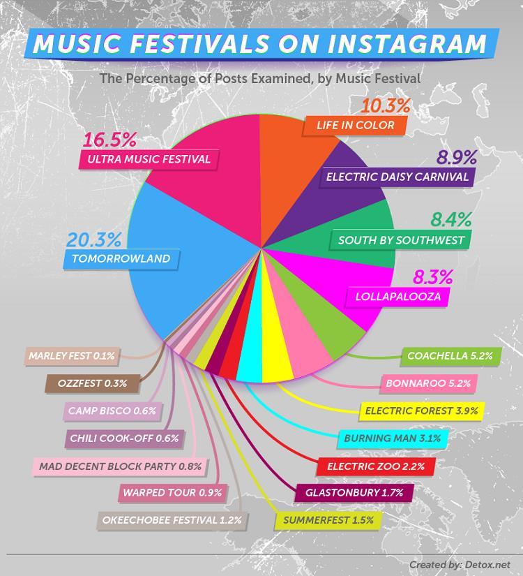 Percentuale in base alle sostanze ai festival