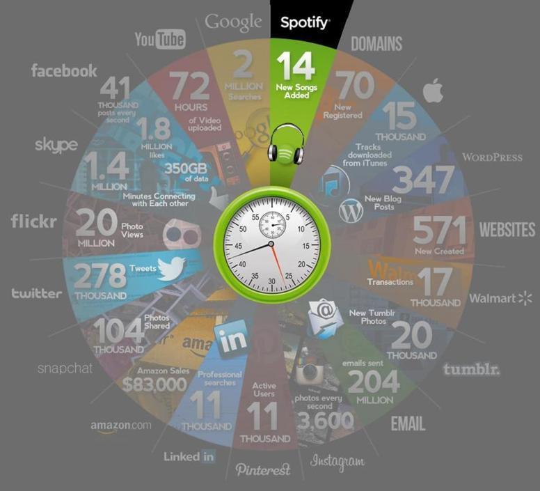 In media vengono aggiunti 14 brani ogni minuto su Spotify