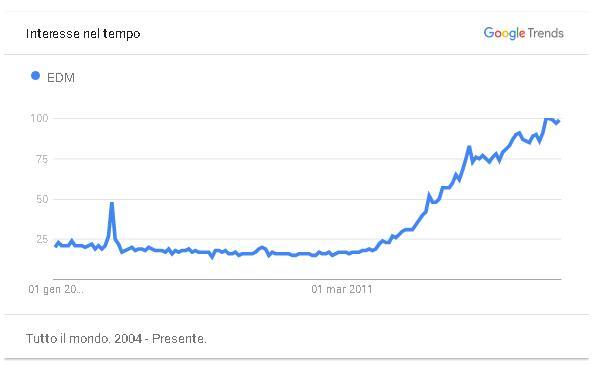 Ricerche edm dal 2004 secondo google