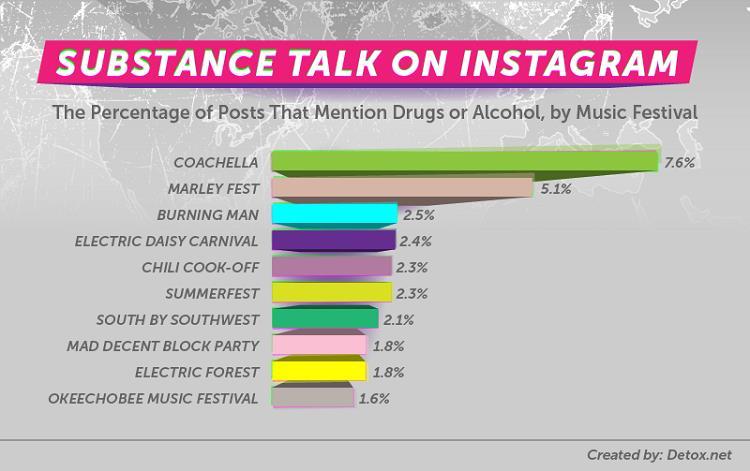 Post che menzionano droghe per festival