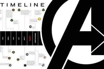 La cronologia del Marvel Cinematic Universe