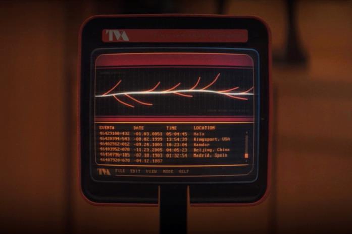 Le linee temporali create alla fine del secondo episodio di Loki