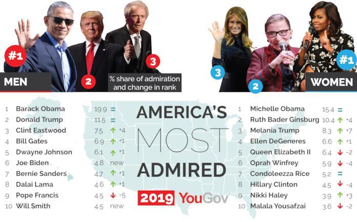 Classifica dei dieci uomini e dieci donne più ammirati negli USA