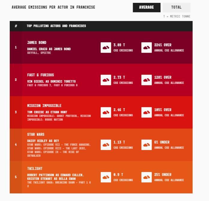 Una tabella che mostra quali franchise cinematografici hanno inquinato di più