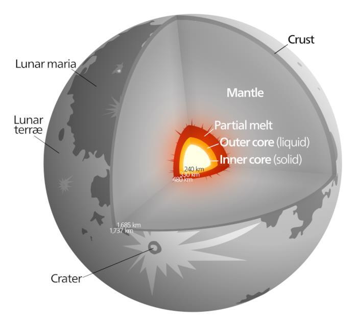 Un'immagine che raffigura la struttura della Luna