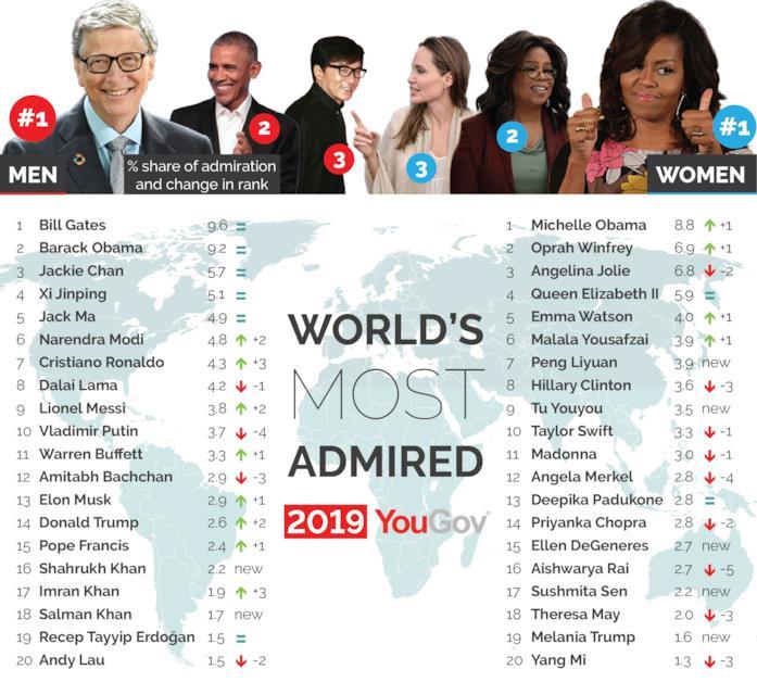 Gli uomini e donne più ammirati al mondo nella classifica di YouGov
