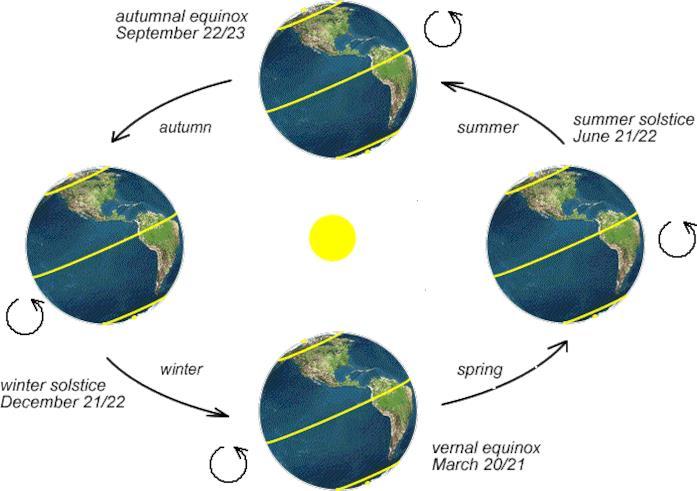 solstizi ed equinozi