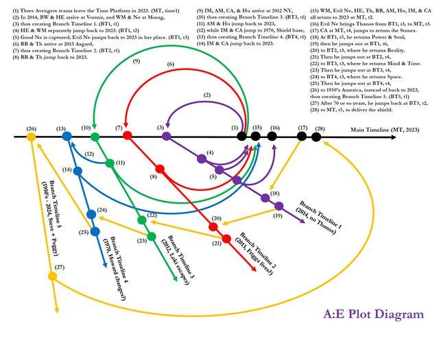 La tabella con le linee temporali alternative del film