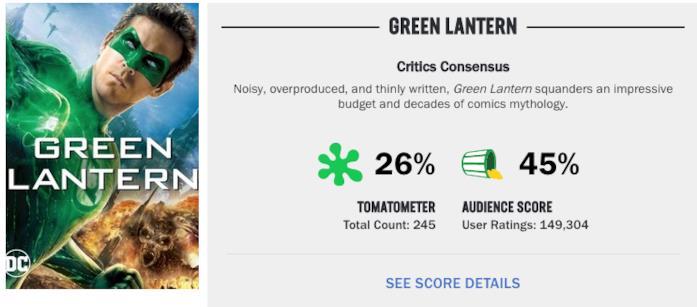 Le percentuali di voti date a Lanterna Verde