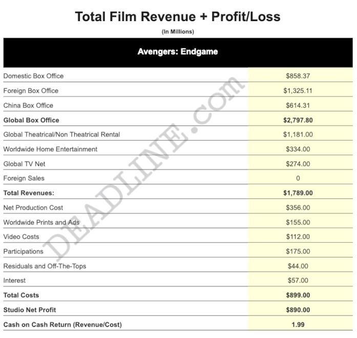 Le cifre incassate e spese per Avengers: Endgame da parte di Disney