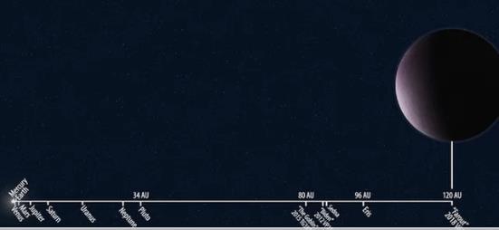 Farout comparato agli altri corpi celesti del sistema solare