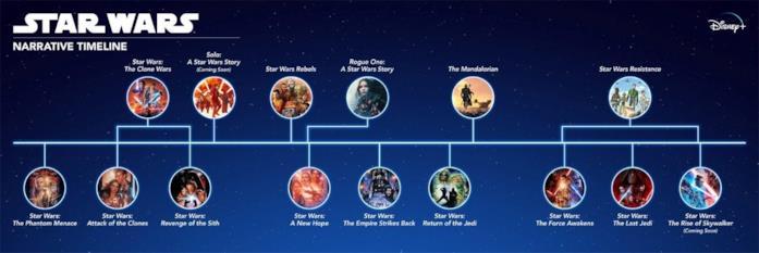La timeline completa di Star Wars