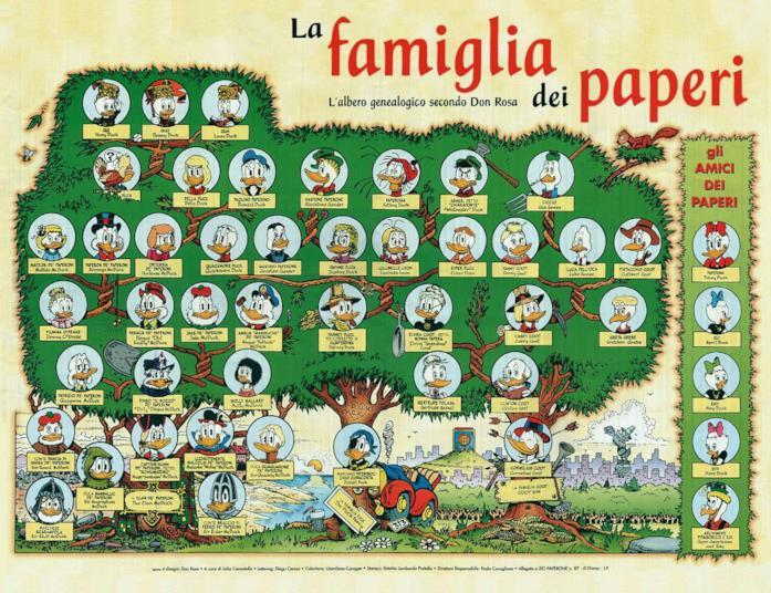L'albero genealogico dei Paperi Disney