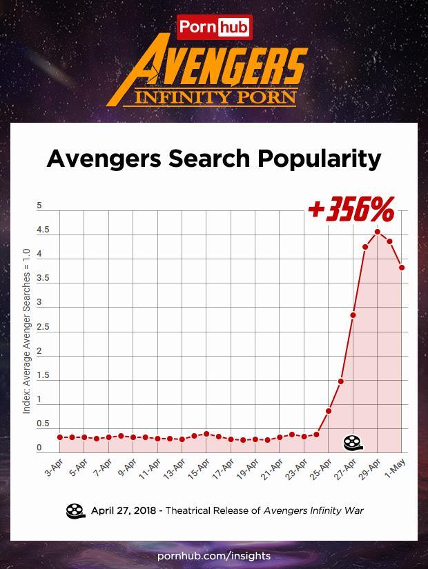 Porhub: Le ricerche sui vari personaggi Marvel sono aumentare del 356% rispetto alla media giornaliera su Pornhub