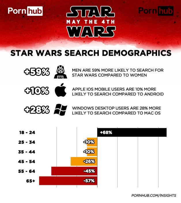PornHub: Star Wars Search Demographics