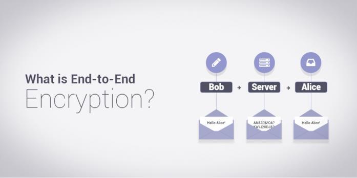 Come funziona il sistema di crittografia nella messagistica