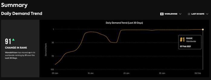 La curva di popolarità di WandaVsiion nel mondo