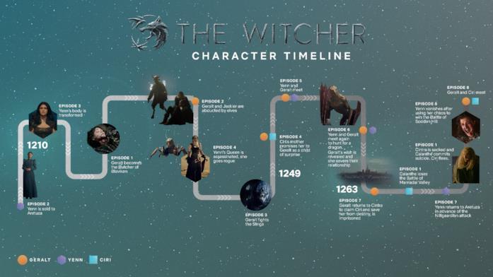 La timeline di The Witcher