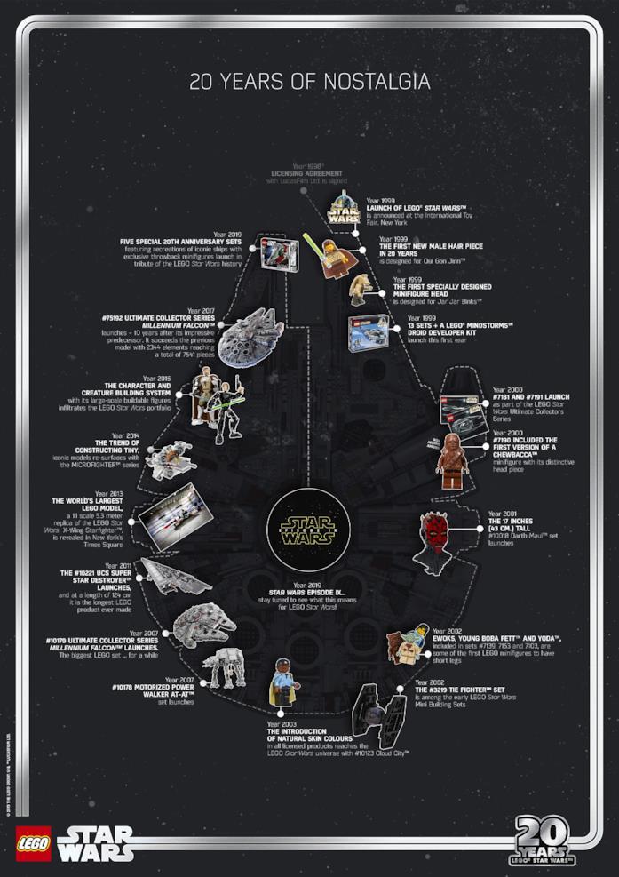 La storia di LEGO Star Wars