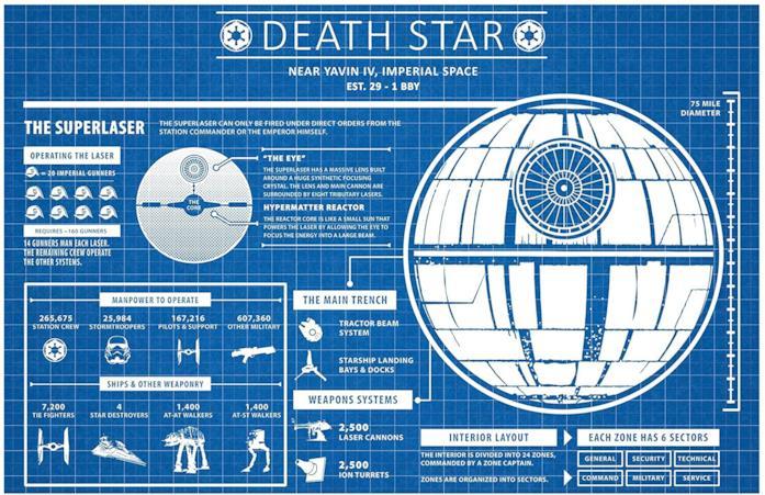 L'infografica della Morte Nera che mostra le varie sezioni