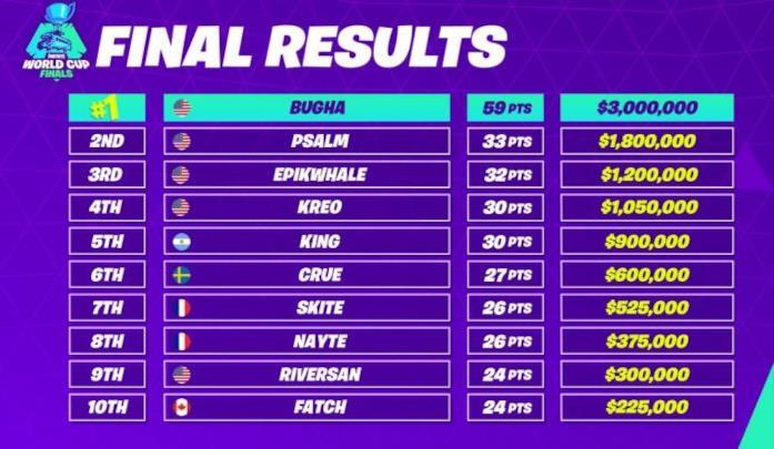 La classifica finale della Fortnite World Cup 2019