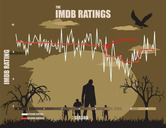 I dati di IMDb su The Walking Dead