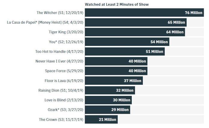 La classifica delle serie tv Netflix più viste del 2020