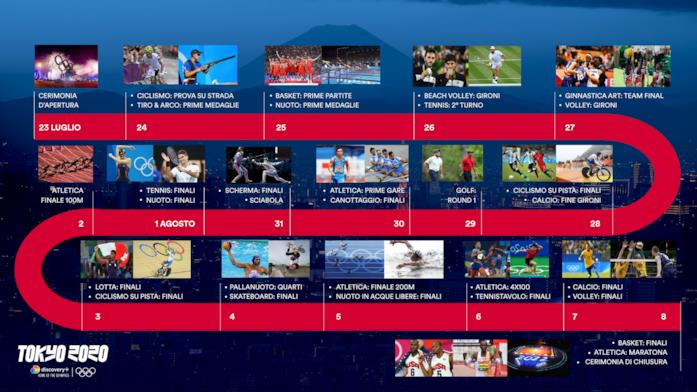 Il calendario delle Olimpiadi 2020