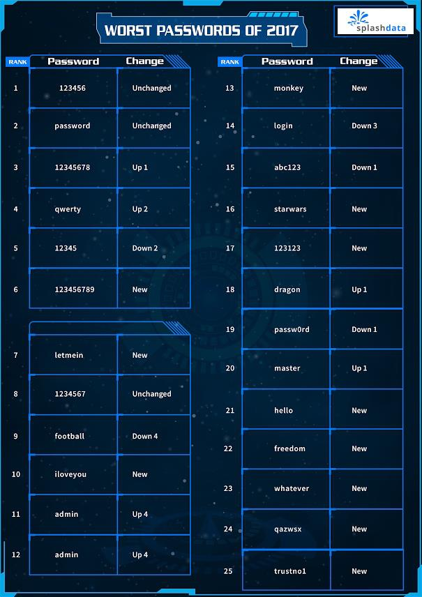 Tabella contenente le 25 peggior password utilizzate nel 2017
