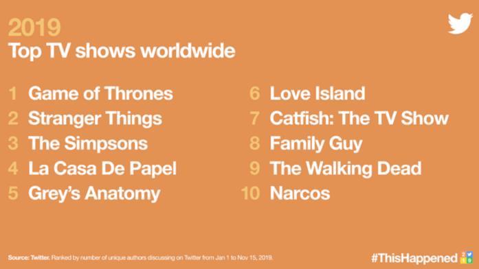 Classifica delle serie più twittate nel 2019
