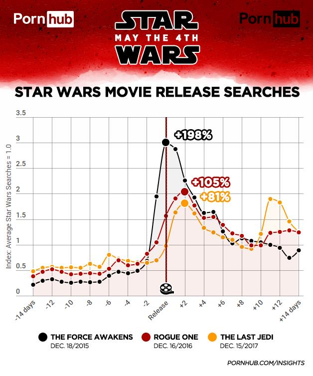 PornHub: Star Wars Movies Release Searches