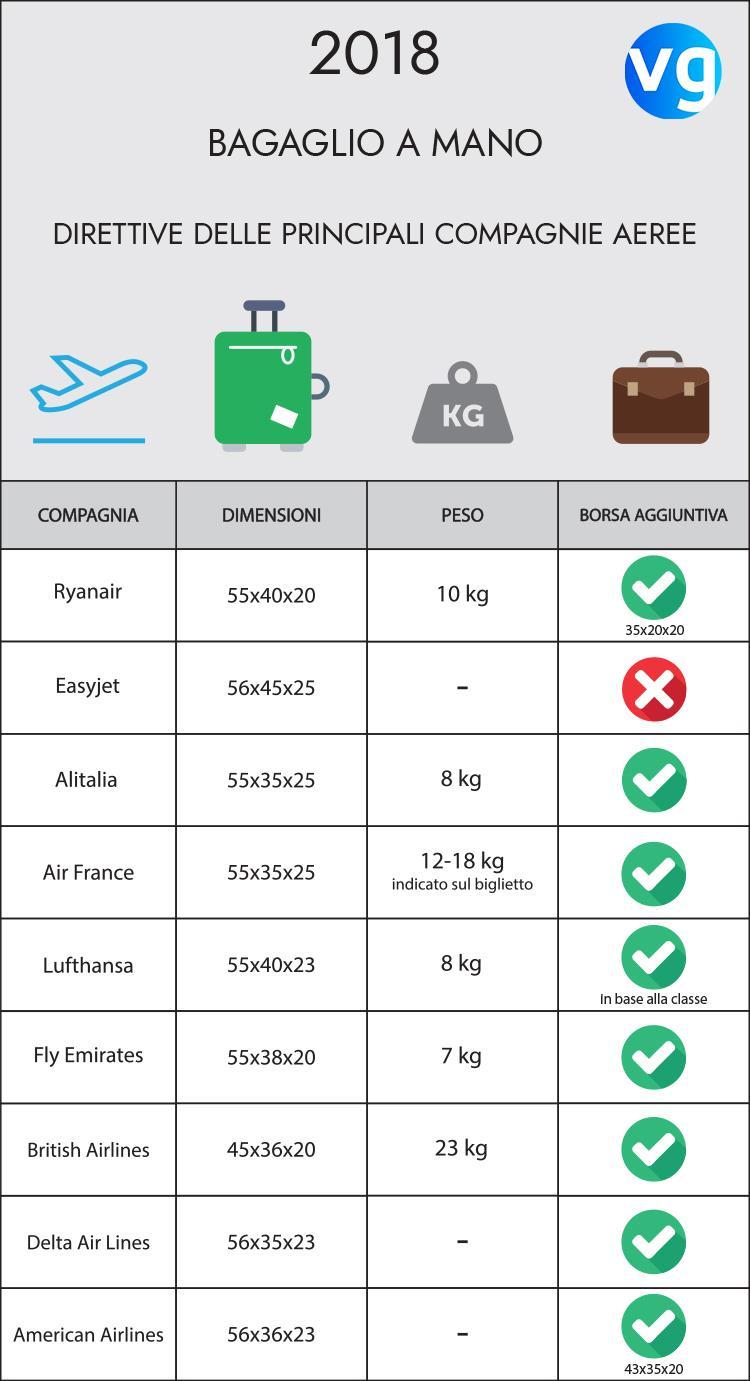 Dimensioni consentite per imbarcare il bagaglio a mano
